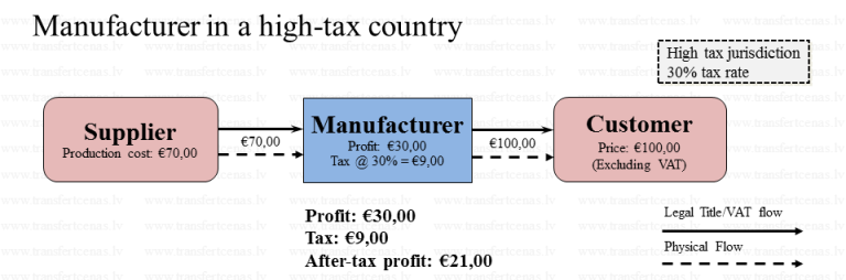 Manufacturer in a high-tax country